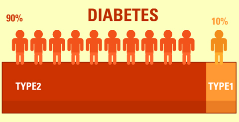 Difference between Type 1 & 2 Diabetes | Sutherland Podiatry Centre